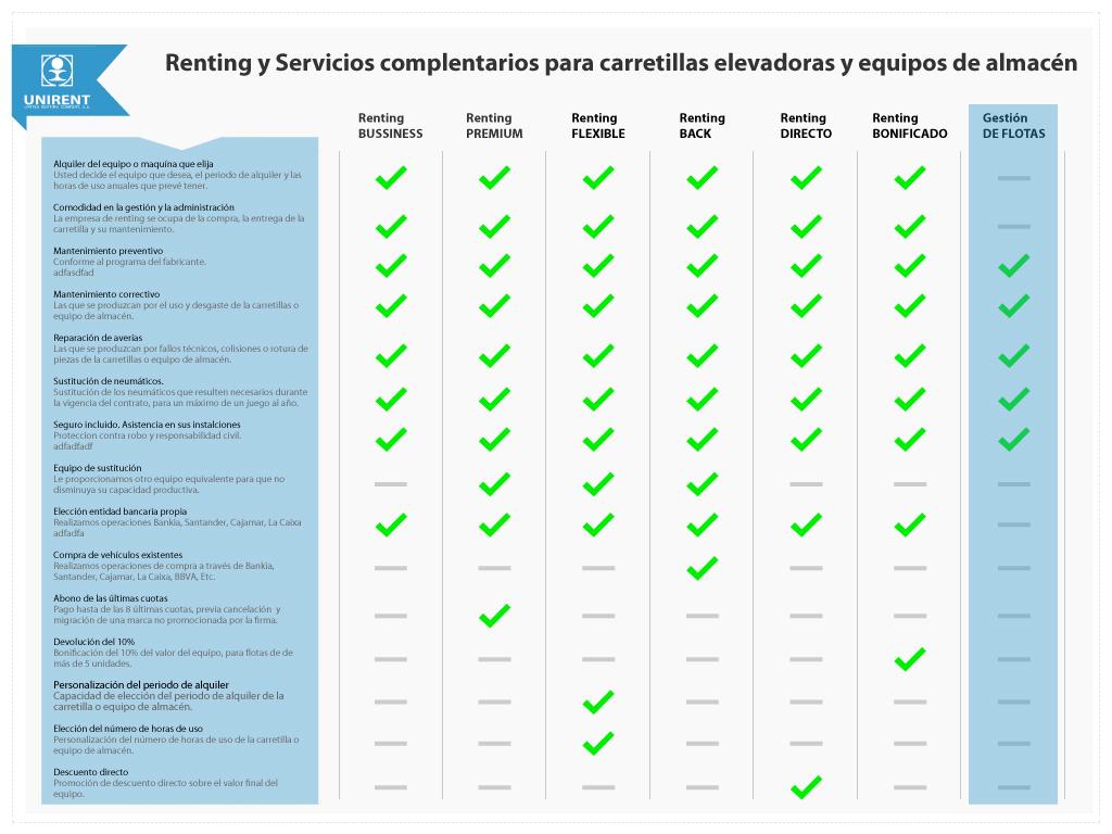 Comparativa-Servicios-Renting_Unirent