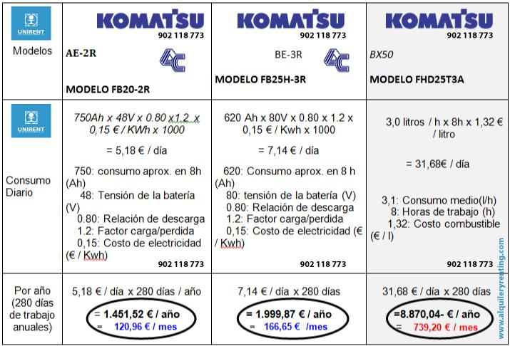 tabla_comparativa_consumos_komatsu
